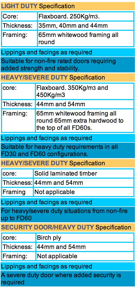 Doorsets Specification